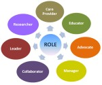 the roles of family care to its patients Family roles: as the disease progresses, it will be harder for the person with ad to fulfill the roles they have typically played in the family for example, if he or she was the only driver in the family, it will be important for family members to find alternative means of transportation (eg, learning how to drive, recruiting volunteer.